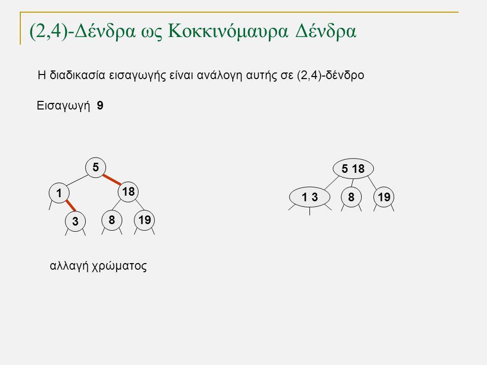 (2,4)-Δένδρα ως Κοκκινόμαυρα Δένδρα Εισαγωγή 9 5 18 819 1 3 1 3 5 18 198 αλλαγή χρώματος Η διαδικασία εισαγωγής είναι ανάλογη αυτής σε (2,4)-δένδρο