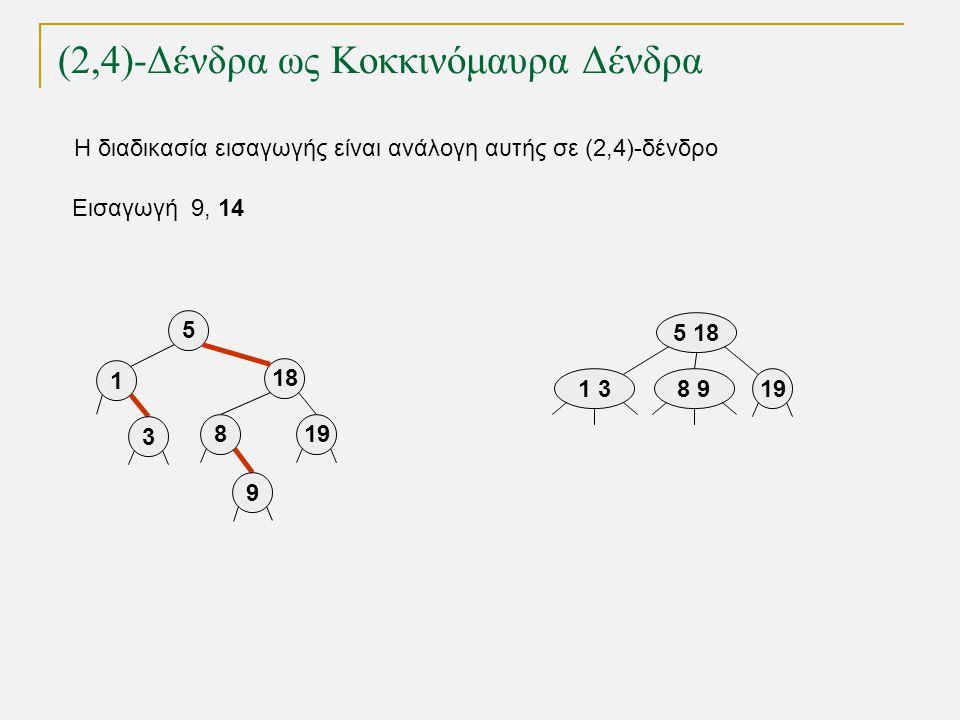 (2,4)-Δένδρα ως Κοκκινόμαυρα Δένδρα Εισαγωγή 9, 14 5 18 819 1 3 1 3 5 18 198 9 9 Η διαδικασία εισαγωγής είναι ανάλογη αυτής σε (2,4)-δένδρο