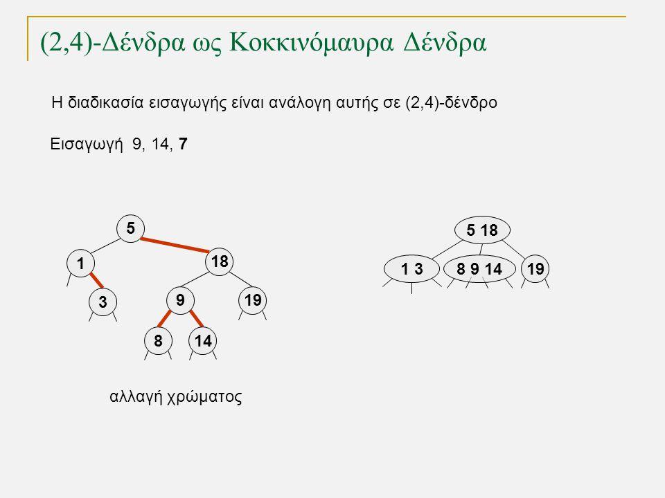 (2,4)-Δένδρα ως Κοκκινόμαυρα Δένδρα Εισαγωγή 9, 14, 7 1 3 5 18 198 9 14 5 18 919 1 3 814 αλλαγή χρώματος Η διαδικασία εισαγωγής είναι ανάλογη αυτής σε