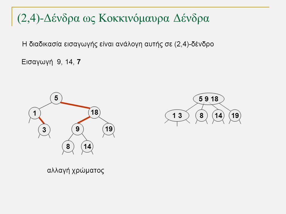 (2,4)-Δένδρα ως Κοκκινόμαυρα Δένδρα Εισαγωγή 9, 14, 7 1 319 5 9 18 814 5 18 919 1 3 814 αλλαγή χρώματος Η διαδικασία εισαγωγής είναι ανάλογη αυτής σε (2,4)-δένδρο