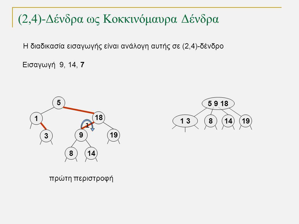 (2,4)-Δένδρα ως Κοκκινόμαυρα Δένδρα Εισαγωγή 9, 14, 7 1 319 5 9 18 814 5 18 919 1 3 814 πρώτη περιστροφή 1 Η διαδικασία εισαγωγής είναι ανάλογη αυτής σε (2,4)-δένδρο