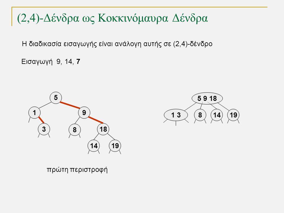 (2,4)-Δένδρα ως Κοκκινόμαυρα Δένδρα Εισαγωγή 9, 14, 7 1 319 5 9 18 814 5 18 9 19 1 3 8 14 πρώτη περιστροφή Η διαδικασία εισαγωγής είναι ανάλογη αυτής σε (2,4)-δένδρο