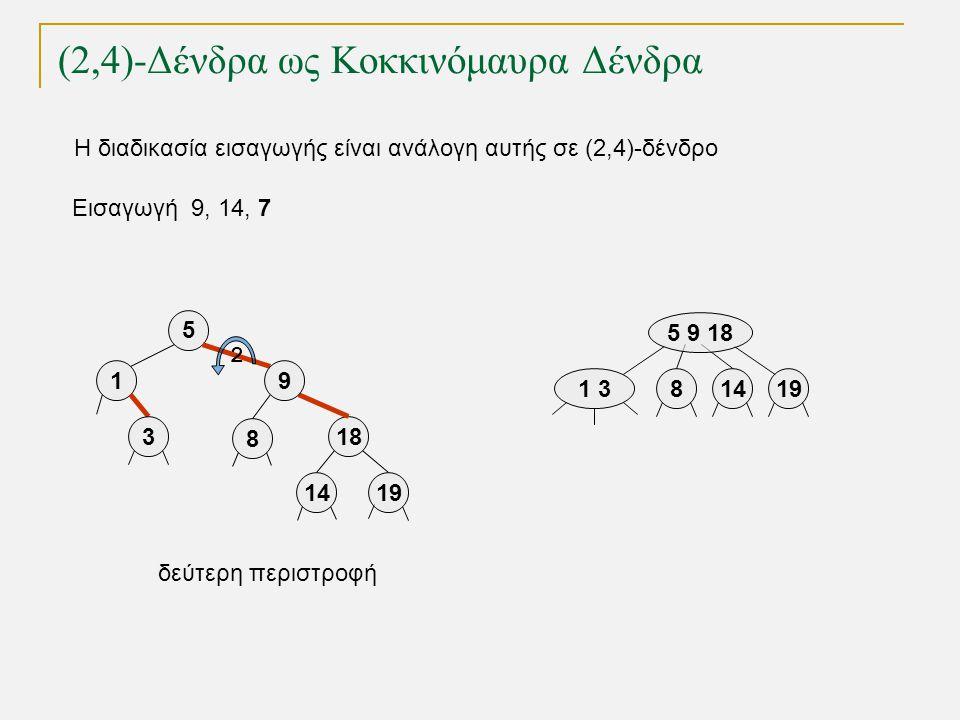 (2,4)-Δένδρα ως Κοκκινόμαυρα Δένδρα Εισαγωγή 9, 14, 7 1 319 5 9 18 814 5 18 9 19 1 3 8 14 δεύτερη περιστροφή 2 Η διαδικασία εισαγωγής είναι ανάλογη αυ