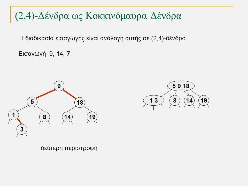 (2,4)-Δένδρα ως Κοκκινόμαυρα Δένδρα Εισαγωγή 9, 14, 7 1 319 5 9 18 814 5 18 9 19 1 3 814 δεύτερη περιστροφή Η διαδικασία εισαγωγής είναι ανάλογη αυτής σε (2,4)-δένδρο