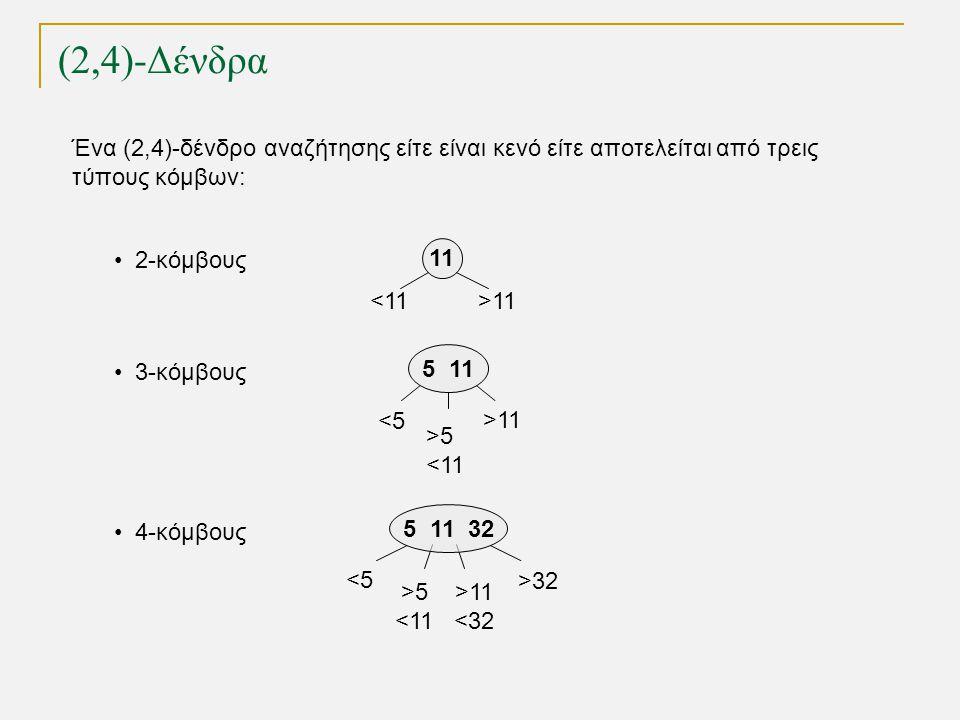 (2,4)-Δένδρα ως Κοκκινόμαυρα Δένδρα Εισαγωγή 9, 14, 7 1 3 5 18 198 9 14 5 18 919 1 3 814 αλλαγή χρώματος Η διαδικασία εισαγωγής είναι ανάλογη αυτής σε (2,4)-δένδρο
