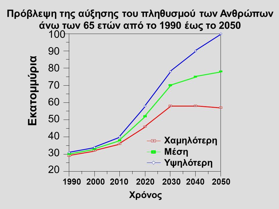 Πρόβλεψη της αύξησης του πληθυσμού των Ανθρώπων άνω των 65 ετών από το 1990 έως το 2050 Εκατομμύρια 1990 2000 2010 2020 2030 2040 2050 100 90 80 70 60
