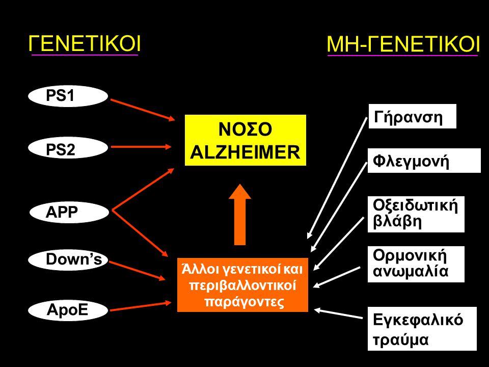 APP PS1 PS2 Down's ApoE Εγκεφαλικό τραύμα Οξειδωτική βλάβη Ορμονική ανωμαλία Φλεγμονή Γήρανση ΝΟΣΟ ALZHEIMER Άλλοι γενετικοί και περιβαλλοντικοί παράγ