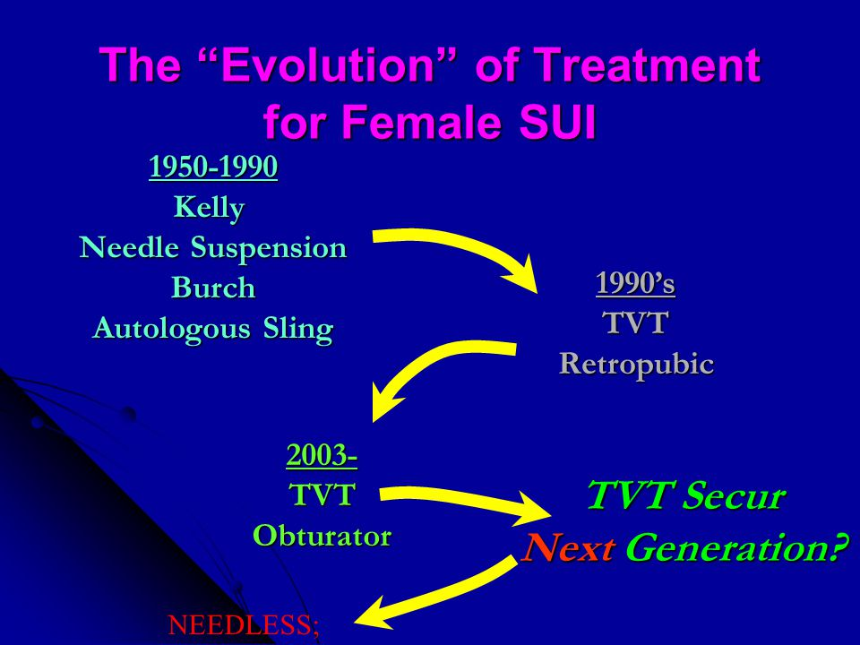 "The ""Evolution"" of Treatment for Female SUI 1950-1990Kelly Needle Suspension Burch Autologous Sling 1990'sTVTRetropubic 2003-TVTObturator TVT Secur Ne"