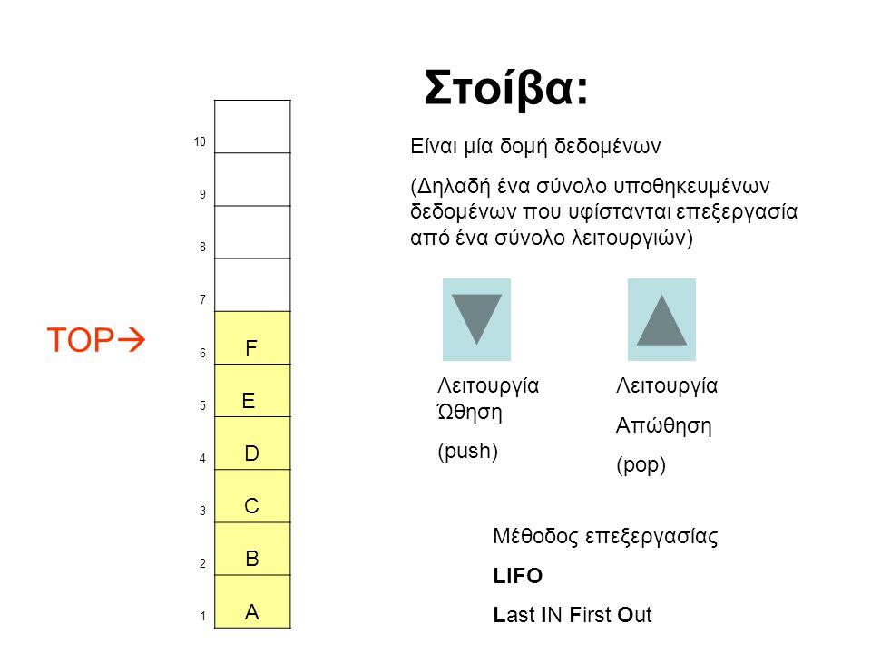 10 9 8 7 TOP  6 F 5 E 4 D 3 C 2 B 1 A Λειτουργία Ώθηση (push) Στοίβα: Είναι μία δομή δεδομένων (Δηλαδή ένα σύνολο υποθηκευμένων δεδομένων που υφίστανται επεξεργασία από ένα σύνολο λειτουργιών) Λειτουργία Απώθηση (pop) Μέθοδος επεξεργασίας LIFO Last IN First Out