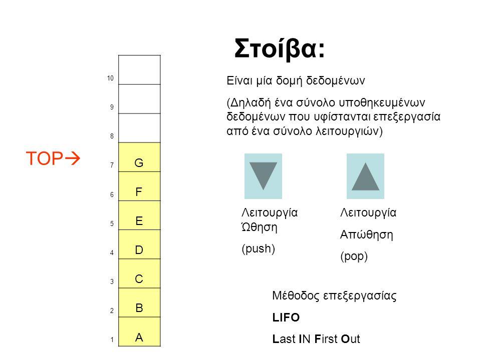 10 9 8 TOP  7 G 6 F 5 E 4 D 3 C 2 B 1 A Λειτουργία Ώθηση (push) Στοίβα: Είναι μία δομή δεδομένων (Δηλαδή ένα σύνολο υποθηκευμένων δεδομένων που υφίστανται επεξεργασία από ένα σύνολο λειτουργιών) Λειτουργία Απώθηση (pop) Μέθοδος επεξεργασίας LIFO Last IN First Out
