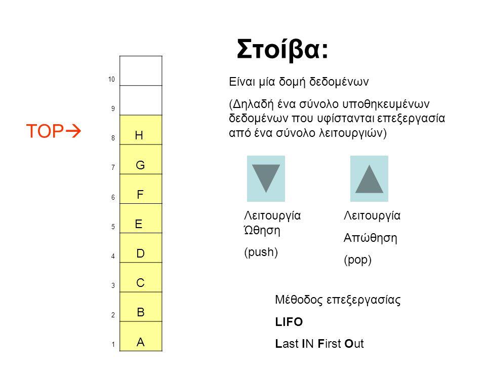 10 9 TOP  8 H 7 G 6 F 5 E 4 D 3 C 2 B 1 A Λειτουργία Ώθηση (push) Στοίβα: Είναι μία δομή δεδομένων (Δηλαδή ένα σύνολο υποθηκευμένων δεδομένων που υφίστανται επεξεργασία από ένα σύνολο λειτουργιών) Λειτουργία Απώθηση (pop) Μέθοδος επεξεργασίας LIFO Last IN First Out