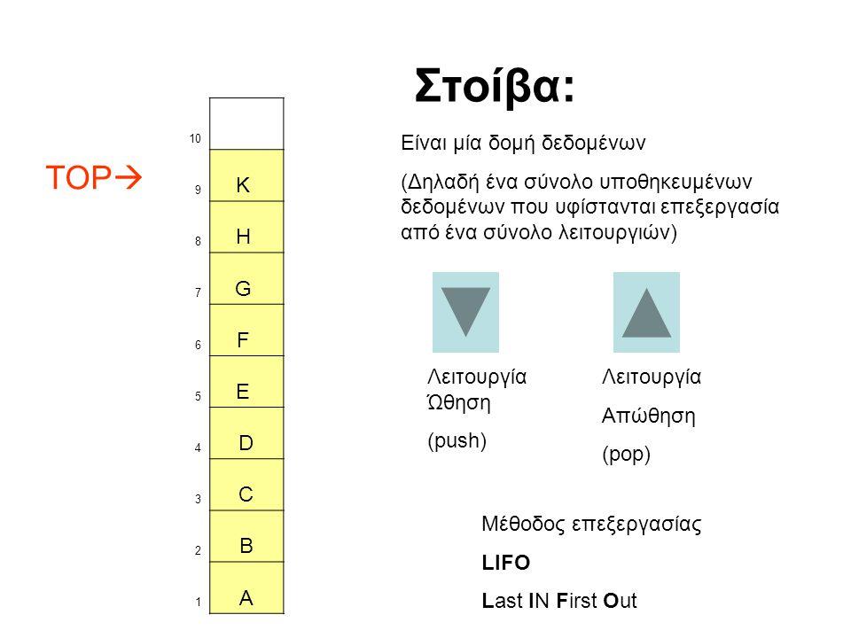 10 TOP  9 K 8 H 7 G 6 F 5 E 4 D 3 C 2 B 1 A Λειτουργία Ώθηση (push) Στοίβα: Είναι μία δομή δεδομένων (Δηλαδή ένα σύνολο υποθηκευμένων δεδομένων που υφίστανται επεξεργασία από ένα σύνολο λειτουργιών) Λειτουργία Απώθηση (pop) Μέθοδος επεξεργασίας LIFO Last IN First Out