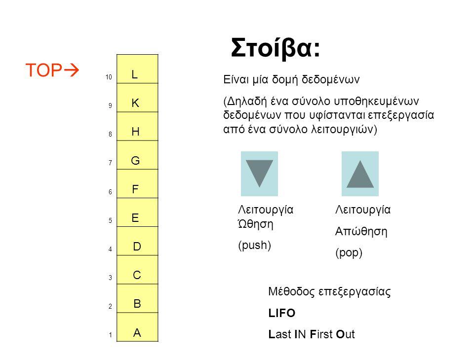 TOP  10 L 9 K 8 H 7 G 6 F 5 E 4 D 3 C 2 B 1 A Λειτουργία Ώθηση (push) Στοίβα: Είναι μία δομή δεδομένων (Δηλαδή ένα σύνολο υποθηκευμένων δεδομένων που υφίστανται επεξεργασία από ένα σύνολο λειτουργιών) Λειτουργία Απώθηση (pop) Μέθοδος επεξεργασίας LIFO Last IN First Out