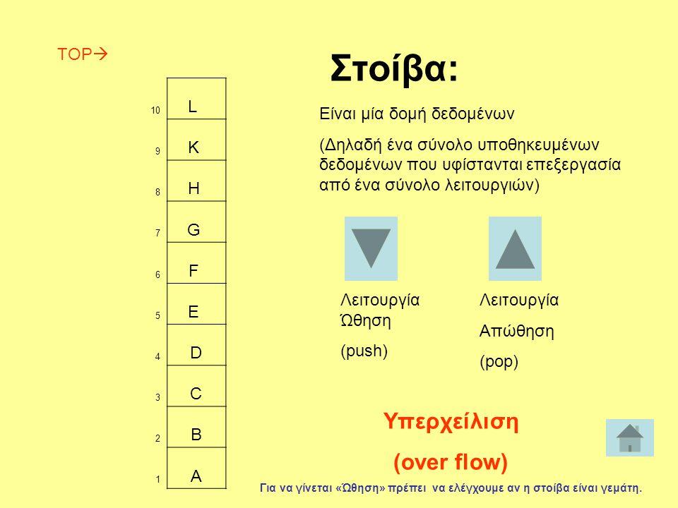 10 L 9 K 8 H 7 G 6 F 5 E 4 D 3 C 2 B 1 A Λειτουργία Ώθηση (push) Στοίβα: Είναι μία δομή δεδομένων (Δηλαδή ένα σύνολο υποθηκευμένων δεδομένων που υφίστανται επεξεργασία από ένα σύνολο λειτουργιών) Λειτουργία Απώθηση (pop) TOP  Υπερχείλιση (over flow) Για να γίνεται «Ώθηση» πρέπει να ελέγχουμε αν η στοίβα είναι γεμάτη.