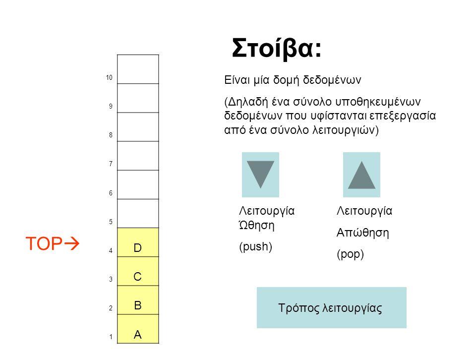 10 9 8 7 6 5 TOP  4 D 3 C 2 B 1 A Λειτουργία Ώθηση (push) Στοίβα: Είναι μία δομή δεδομένων (Δηλαδή ένα σύνολο υποθηκευμένων δεδομένων που υφίστανται επεξεργασία από ένα σύνολο λειτουργιών) Λειτουργία Απώθηση (pop) Τρόπος λειτουργίας