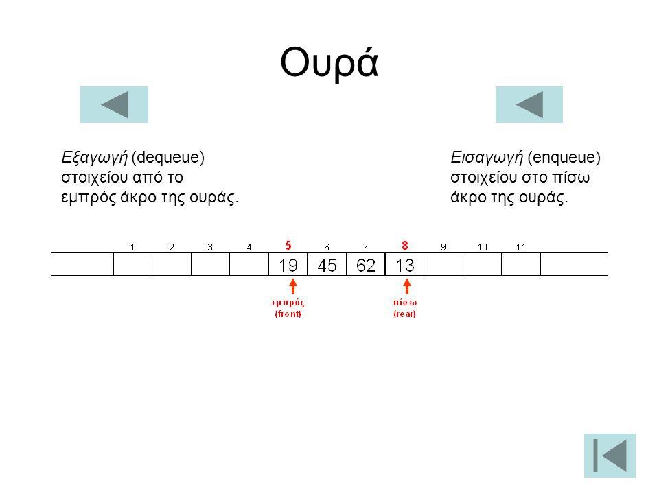 Ουρά Εισαγωγή (enqueue) στοιχείου στο πίσω άκρο της ουράς.