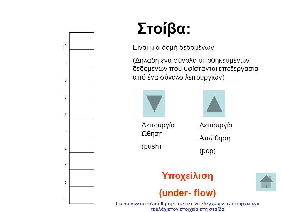 10 9 8 7 6 5 4 3 2 1 Λειτουργία Ώθηση (push) Στοίβα: Είναι μία δομή δεδομένων (Δηλαδή ένα σύνολο υποθηκευμένων δεδομένων που υφίστανται επεξεργασία από ένα σύνολο λειτουργιών) Λειτουργία Απώθηση (pop) Υποχείλιση (under- flow) Για να γίνεται «Απώθηση» πρέπει να ελέγχουμε αν υπάρχει ένα τουλάχιστον στοιχείο στη στοίβα