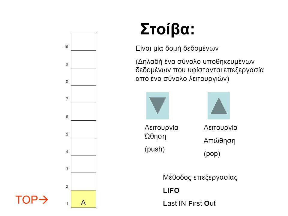 10 9 8 7 6 5 4 3 2 TOP  1 A Λειτουργία Ώθηση (push) Στοίβα: Είναι μία δομή δεδομένων (Δηλαδή ένα σύνολο υποθηκευμένων δεδομένων που υφίστανται επεξεργασία από ένα σύνολο λειτουργιών) Λειτουργία Απώθηση (pop) Μέθοδος επεξεργασίας LIFO Last IN First Out