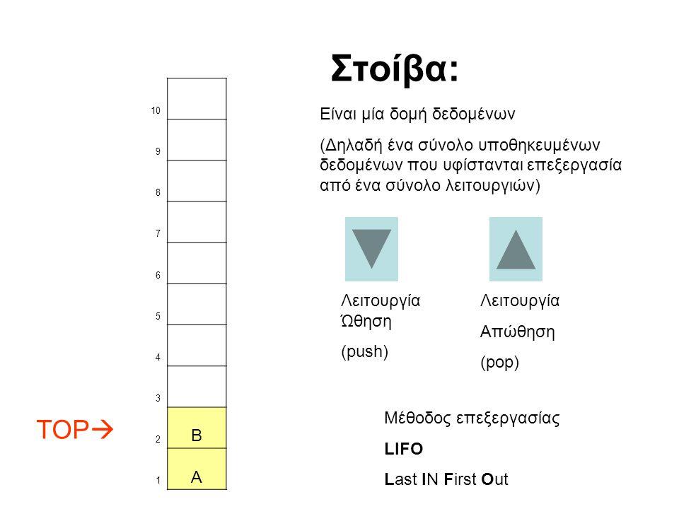 10 9 8 7 6 5 4 3 TOP  2 B 1 A Λειτουργία Ώθηση (push) Στοίβα: Είναι μία δομή δεδομένων (Δηλαδή ένα σύνολο υποθηκευμένων δεδομένων που υφίστανται επεξεργασία από ένα σύνολο λειτουργιών) Λειτουργία Απώθηση (pop) Μέθοδος επεξεργασίας LIFO Last IN First Out