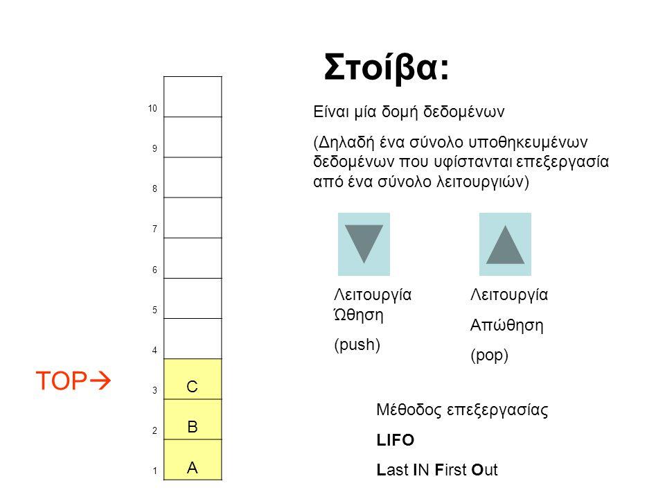 10 9 8 7 6 5 4 TOP  3 C 2 B 1 A Λειτουργία Ώθηση (push) Στοίβα: Είναι μία δομή δεδομένων (Δηλαδή ένα σύνολο υποθηκευμένων δεδομένων που υφίστανται επεξεργασία από ένα σύνολο λειτουργιών) Λειτουργία Απώθηση (pop) Μέθοδος επεξεργασίας LIFO Last IN First Out