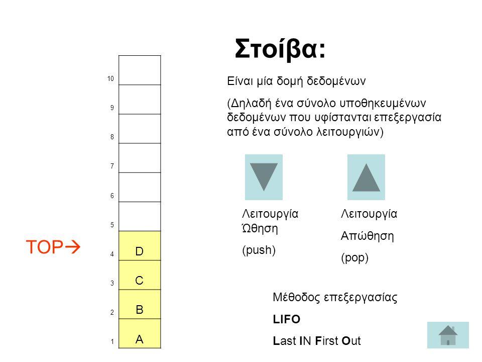 10 9 8 7 6 5 TOP  4 D 3 C 2 B 1 A Λειτουργία Ώθηση (push) Στοίβα: Είναι μία δομή δεδομένων (Δηλαδή ένα σύνολο υποθηκευμένων δεδομένων που υφίστανται επεξεργασία από ένα σύνολο λειτουργιών) Λειτουργία Απώθηση (pop) Μέθοδος επεξεργασίας LIFO Last IN First Out