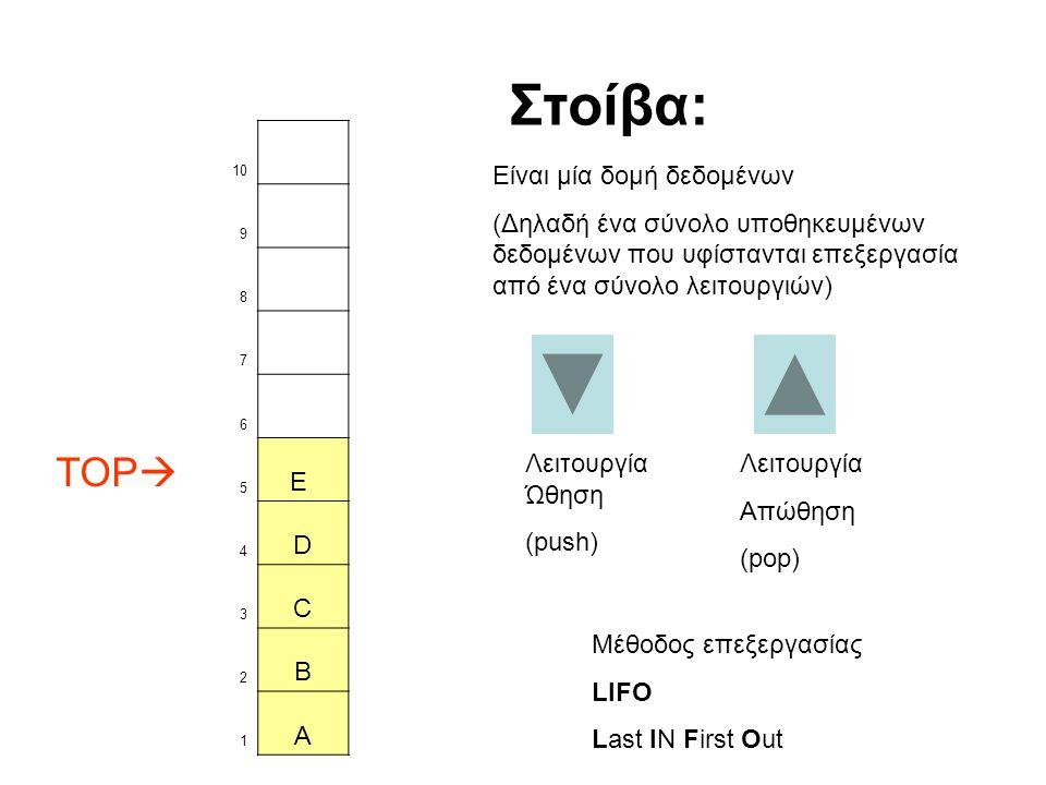 10 9 8 7 6 TOP  5 E 4 D 3 C 2 B 1 A Λειτουργία Ώθηση (push) Στοίβα: Είναι μία δομή δεδομένων (Δηλαδή ένα σύνολο υποθηκευμένων δεδομένων που υφίστανται επεξεργασία από ένα σύνολο λειτουργιών) Λειτουργία Απώθηση (pop) Μέθοδος επεξεργασίας LIFO Last IN First Out