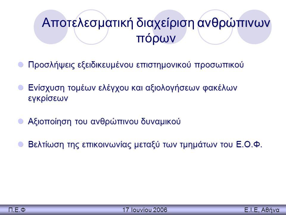 Βελτίωση αποδοτικότητας & ενίσχυση της διαφάνειας Χρονοδιαγράμματα εγκρίσεων Χρονοδιαγράμματα εγκρίσεων Απλοποίηση και τυποποίηση της διαδικασίας Απλοποίηση και τυποποίηση της διαδικασίας Ανοικτοί δίαυλοι επικοινωνίας Ανοικτοί δίαυλοι επικοινωνίας Π.Ε.Φ 17 Ιουνίου 2006 Ε.Ι.Ε, Αθήνα