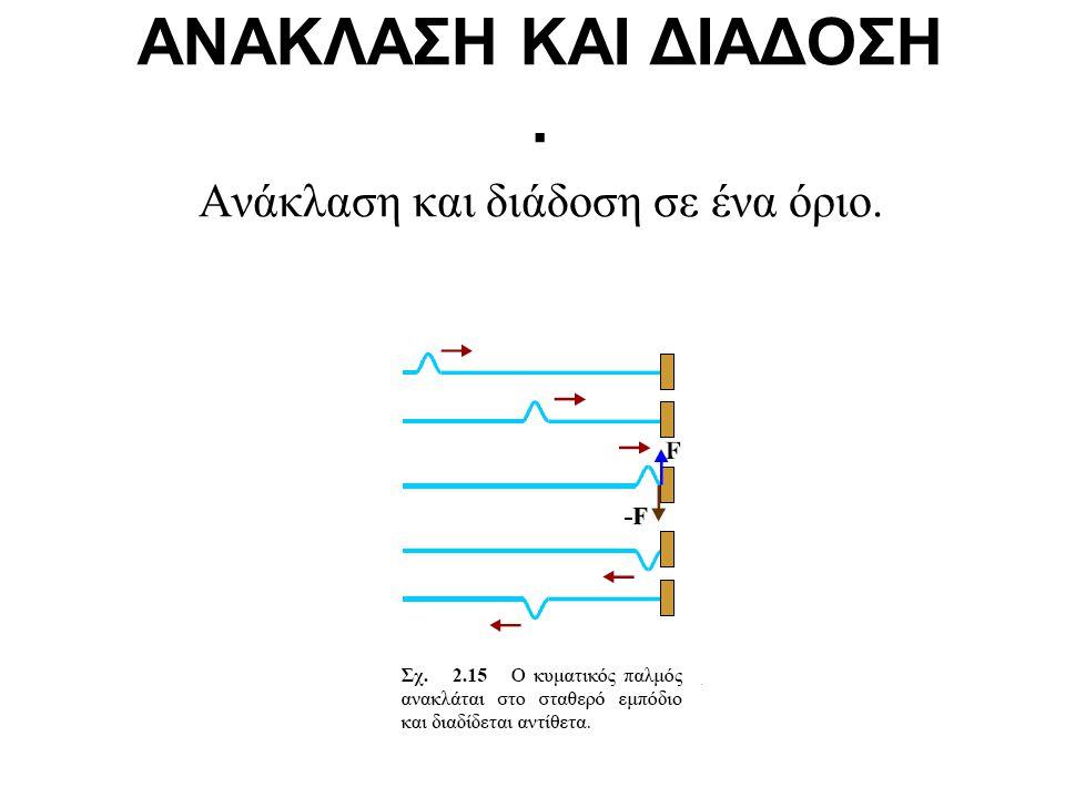Αν έχουμε δύο μέσα: η τάση είναι η ίδια Αν πάρουμε το σημείο Ξ : πριν φθάσει ο παλμός ισορροπεί.