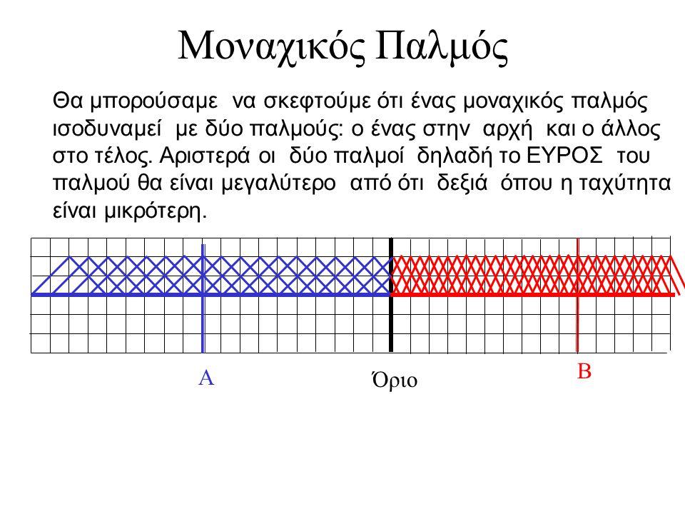 Κίνηση των 2 παλμών Α Β Όριο Εφ'οσον η ταχύτητα δεξιά είναι μικρότερη η απόσταση θα ελαττωθεί