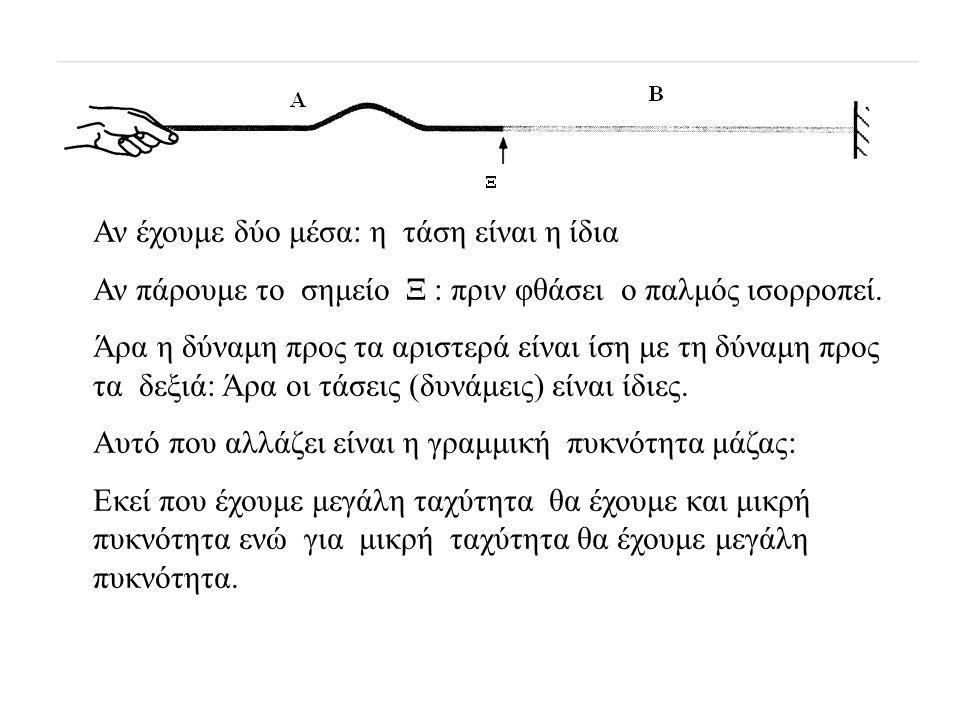 Στην περίπτωση που μελετήθηκε προηγούμενα (τμήμα Ι) παρατηρούμε ότι ο προσπίπτων από αριστερά βρίσκεται στην ίδια πλευρά (πάνω) με το διαδιδόμενο παλμ