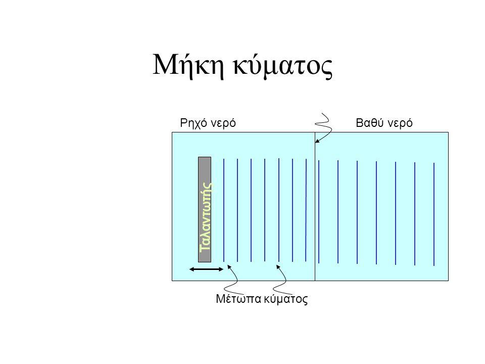 Κάνε σκίτσο το σχήμα του ελατηρίου Α και του ελατηρίου Β λίγο μετά που όλος ο παλμός έχει φθάσει στο συνδετικό σημείο Ξ μεταξύ των δύο ελατηρίων. Να κ