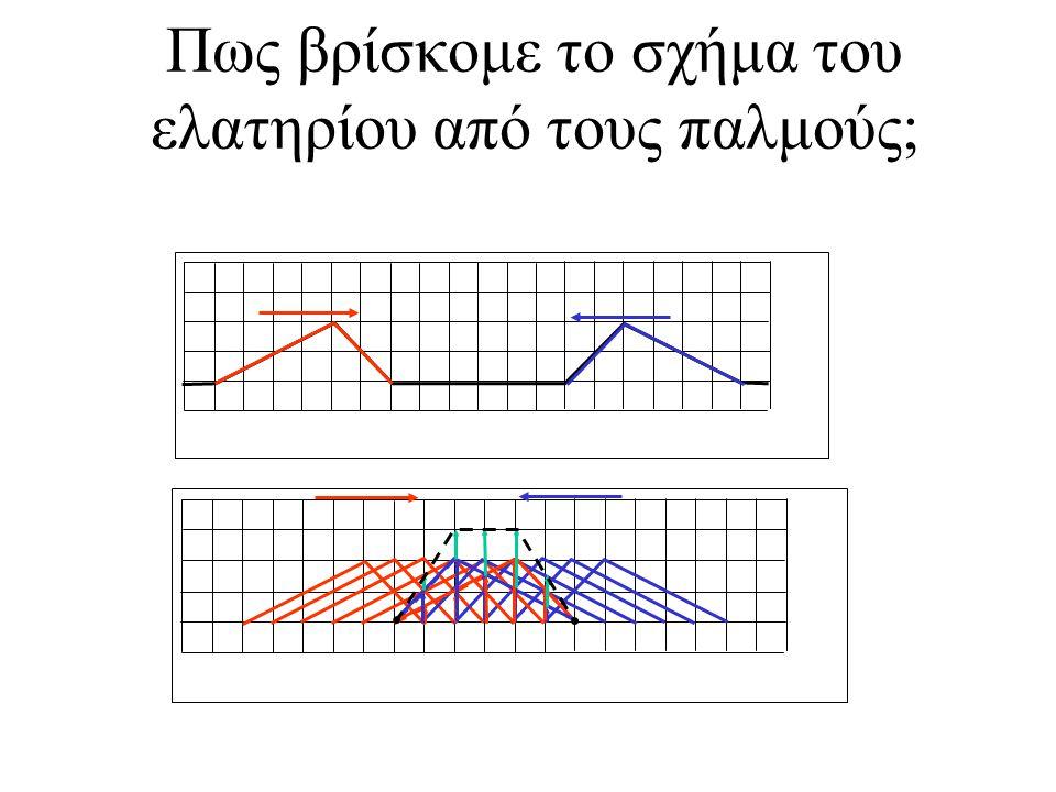 Αν ένας παλμός προσπίπτει από ένα μέσο με μικρή ταχύτητα σε ένα μέσο με μεγάλη ταχύτητα (από ένα ελατήριο με μεγάλη μάζα ανά μονάδα μήκους σε ένα ελατήριο με μικρή πυκνότητα) τότε θα υπάρξει ανακλώμενος και διαδιδόμενος παλμός Ο διαδιδόμενος παλμός θα είναι στην ίδια πλευρά του ελατηρίου με τον προσπίπτοντα: αν ο προσπίπτων είναι από πάνω και ο διαδιδόμενος θα είναι από πάνω.