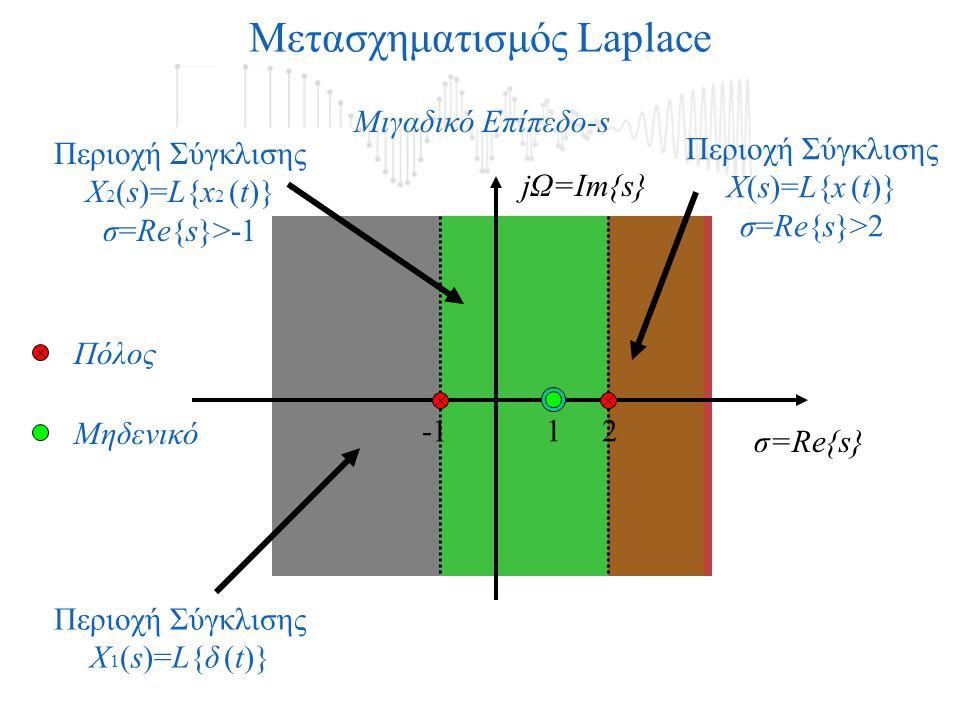 jΩ=Im{s} Μιγαδικό Επίπεδο-s 21 Μετασχηματισμός Laplace Πόλος Μηδενικό Περιοχή Σύγκλισης X(s)=L{x (t)} σ=Re{s}>2 Περιοχή Σύγκλισης X 2 (s)=L{x 2 (t)} σ=Re{s}>-1 Περιοχή Σύγκλισης X 1 (s)=L{δ (t)} σ=Re{s}