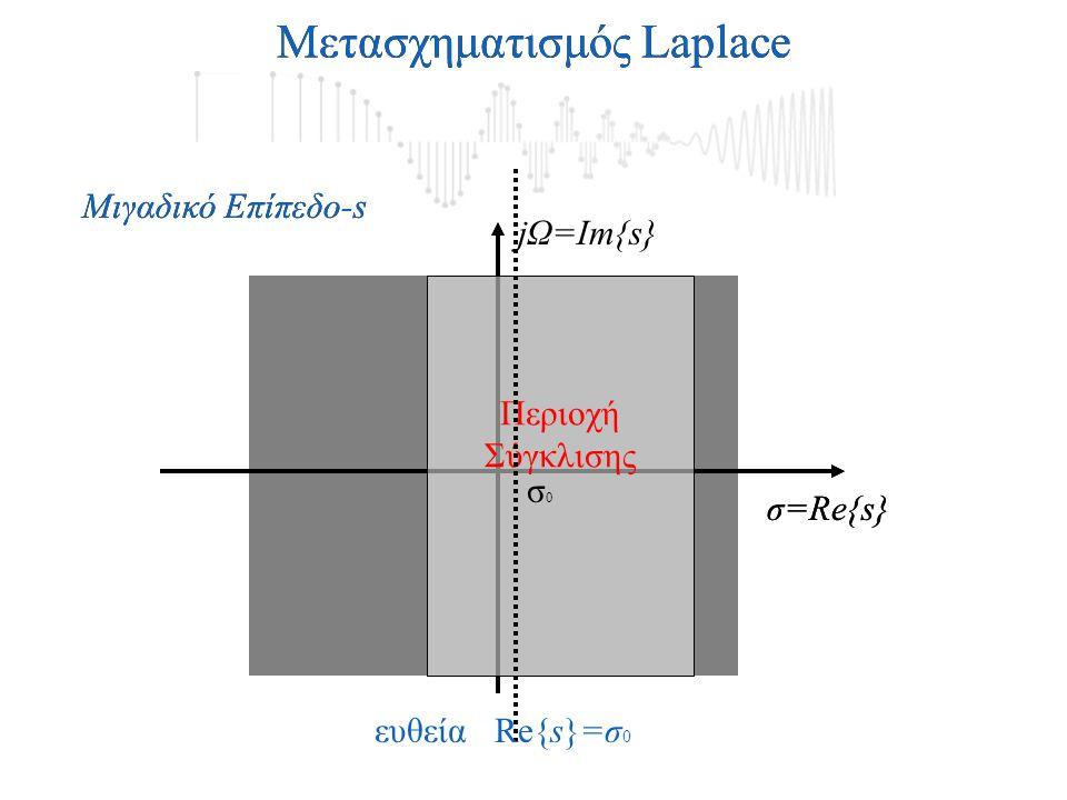 Περιοχή Σύγκλισης σ=Re{s} Μιγαδικό Επίπεδο-s Μετασχηματισμός Laplace jΩ=Im{s} σ=Re{s} Μιγαδικό Επίπεδο-s Μετασχηματισμός Laplace Περιοχή Σύγκλισης ευθεία Re{s}=σ 0 σ0σ0