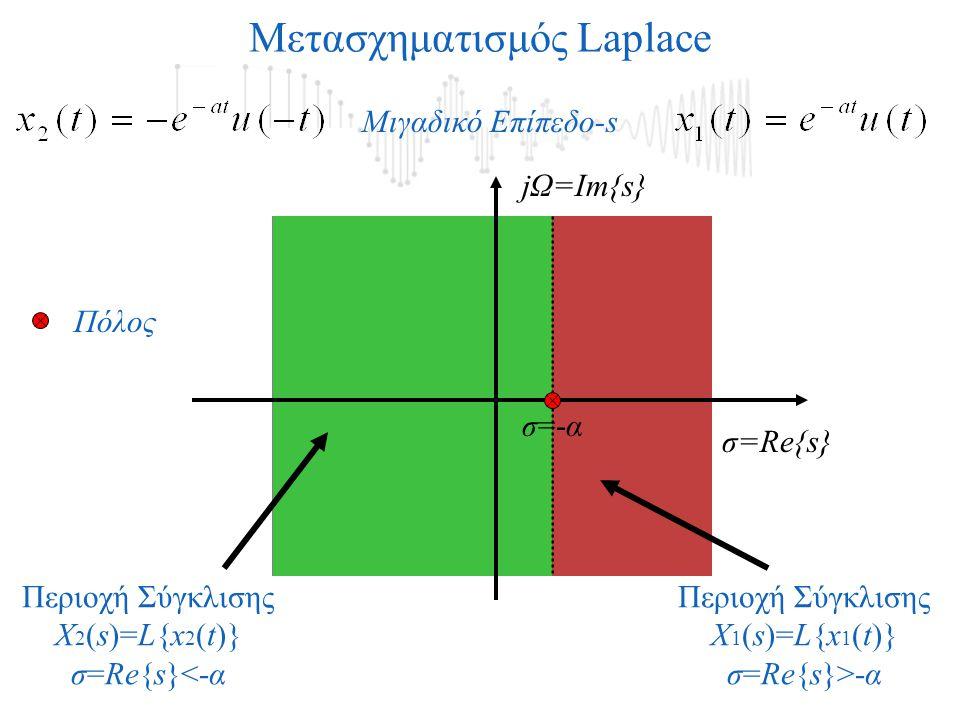 Μετασχηματισμός Laplace jΩ=Im{s} σ=Re{s} Μιγαδικό Επίπεδο-s Περιοχή Σύγκλισης X 2 (s)=L{x 2 (t)} σ=Re{s}<-α Περιοχή Σύγκλισης X 1 (s)=L{x 1 (t)} σ=Re{