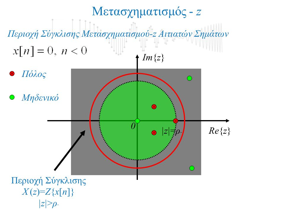 Im{z} Re{z} Μετασχηματισμός - z Περιοχή Σύγκλισης Μετασχηματισμού-z Αιτιατών Σημάτων |z|=ρ - Πόλος Μηδενικό 0 Περιοχή Σύγκλισης X (z)=Z{x[n]} |z|>ρ -