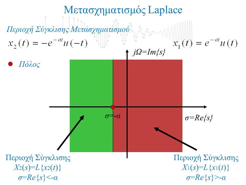 Μετασχηματισμός Laplace jΩ=Im{s} σ=Re{s} Περιοχή Σύγκλισης X 2 (s)=L{x 2 (t)} σ=Re{s}<-α Περιοχή Σύγκλισης X 1 (s)=L{x 1 (t)} σ=Re{s}>-α σ=-α Πόλος Περιοχή Σύγκλισης Μετασχηματισμού