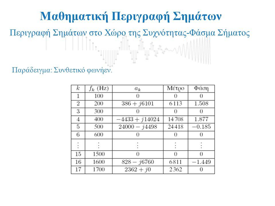 Μαθηματική Περιγραφή Σημάτων Περιγραφή Σημάτων στο Χώρο της Συχνότητας-Φάσμα Σήματος Παράδειγμα: Συνθετικό φωνήεν.