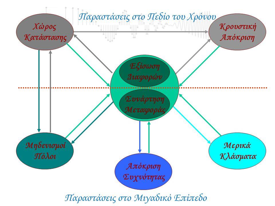 Μαθηματική Περιγραφή Συστημάτων Ιδιότητες ΓΧΑ Συστημάτων Διακριτού Χρόνου. Απόκριση των ΓΧΑ Συστημάτων σε Μιγαδικά Εκθετικά Σήματα Ευστάθεια ΒΙΒΟ Αιτι