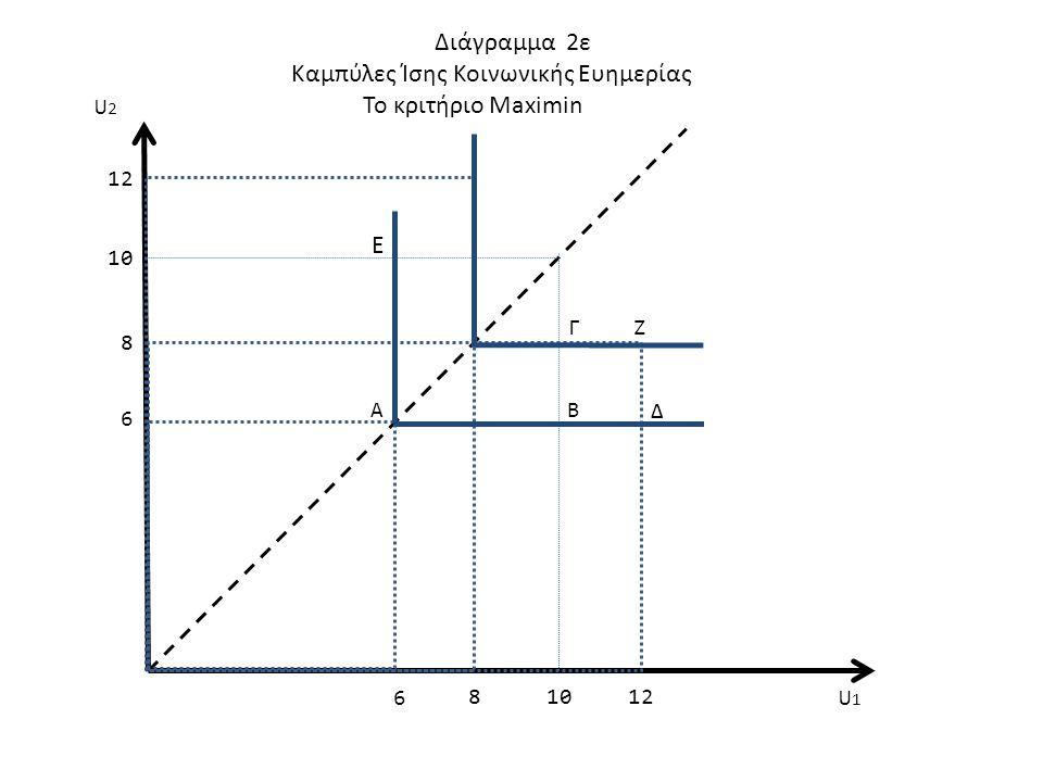 128 8 10 Διάγραμμα 2ε Καμπύλες Ίσης Κοινωνικής Ευημερίας Το κριτήριο Maximin Β Γ Α U1U1 U2U2 Δ Ε 6 6 Ζ