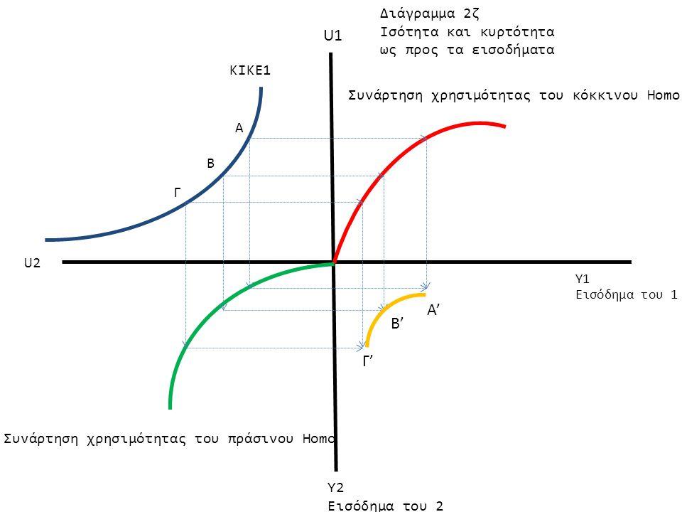 Α Β Γ Β' Γ' Α' Υ1 Εισόδημα του 1 Υ2 Εισόδημα του 2 U1 U2 ΚΙΚΕ1 Συνάρτηση χρησιμότητας του κόκκινου Homo Συνάρτηση χρησιμότητας του πράσινου Homo Διάγρ