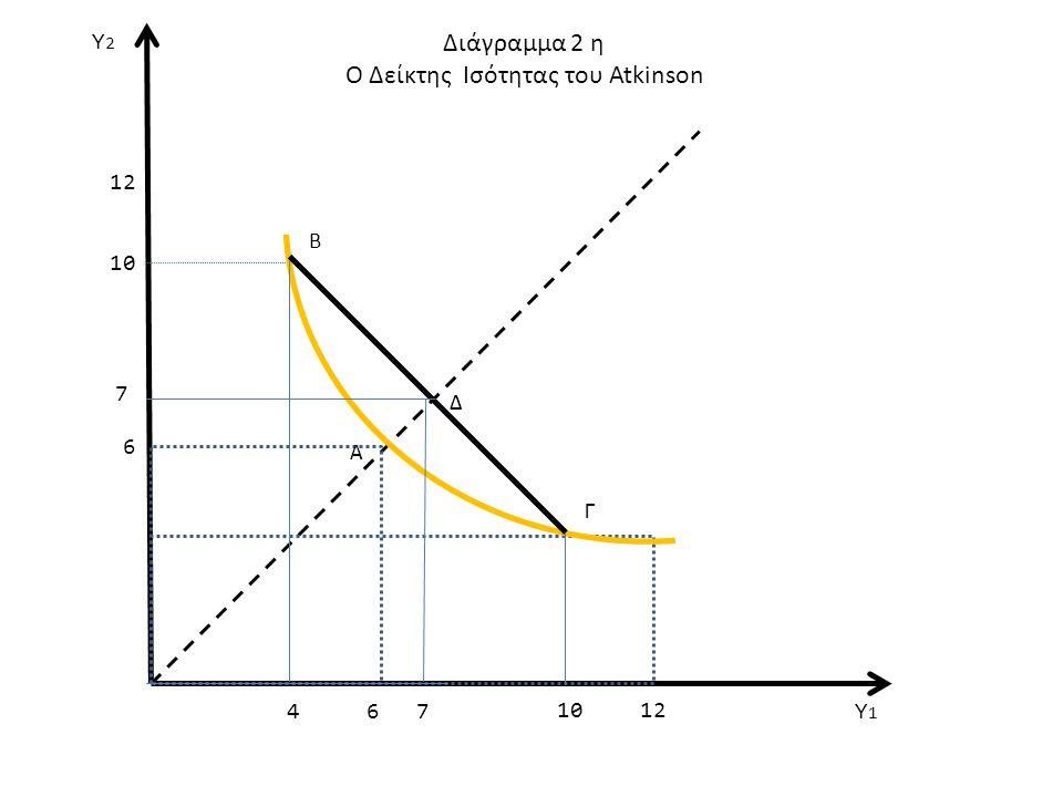 12 7 7 10 Διάγραμμα 2 η Ο Δείκτης Ισότητας του Atkinson Υ1Υ1 Υ2Υ2 6 6 Β Α Γ 4 Δ