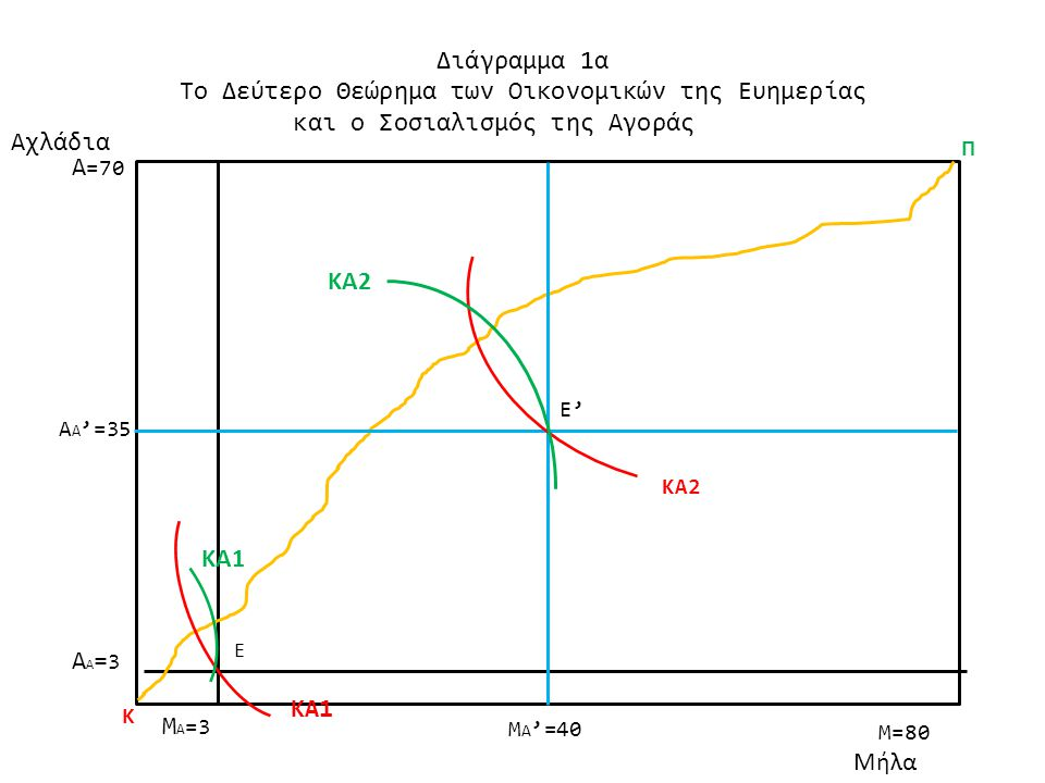 M=80 Αχλάδια Διάγραμμα 1α Το Δεύτερο Θεώρημα των Οικονομικών της Ευημερίας και ο Σοσιαλισμός της Αγοράς M Α =3 ΑΑ=3ΑΑ=3 Α =70 Μήλα Κ Π Ε Α Α '=35 Μ Α