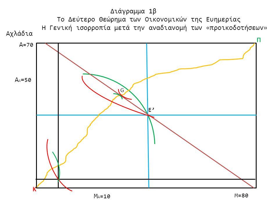 M=80 Αχλάδια Διάγραμμα 1β Το Δεύτερο Θεώρημα των Οικονομικών της Ευημερίας Η Γενική ισορροπία μετά την αναδιανομή των «προικοδοτήσεων» M Α =10 Α Α = 5