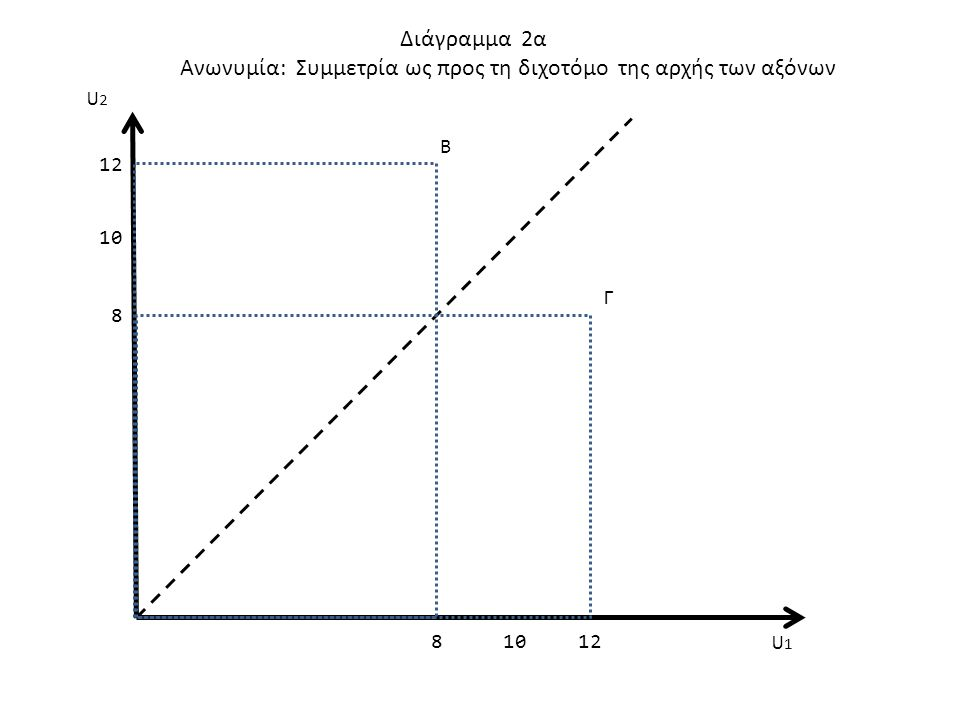 128 8 10 Διάγραμμα 2β Καμπύλη Ίσης Κοινωνικής Ευημερίας Συμμετρία και Αρνητική κλίση Β Γ U1U1 U2U2