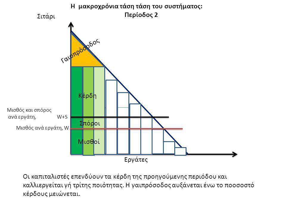 Σιτάρι Μισθός ανά εργάτη, W Η μακροχρόνια τάση τάση του συστήματος: Περίοδος 2 Εργάτες Μισθός και σπόρος ανά εργάτη, W+S Κέρδη Μισθοί Σπόροι Γαιοπρόσο