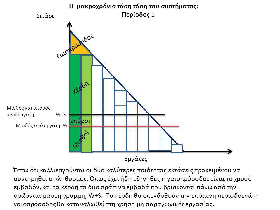 Σιτάρι Μισθός ανά εργάτη, W Η μακροχρόνια τάση τάση του συστήματος: Περίοδος 1 Εργάτες Μισθός και σπόρος ανά εργάτη, W+S Κέρδη Μισθοί Γαιοπρόσοδος Σπό