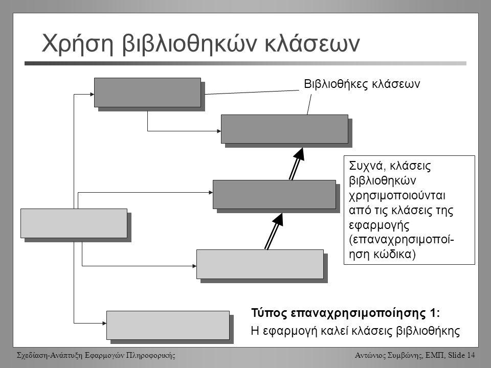 Σχεδίαση-Ανάπτυξη Εφαρμογών Πληροφορικής Αντώνιος Συμβώνης, ΕΜΠ, Slide 14 Χρήση βιβλιοθηκών κλάσεων Συχνά, κλάσεις βιβλιοθηκών χρησιμοποιούνται από τις κλάσεις της εφαρμογής (επαναχρησιμοποί- ηση κώδικα) Βιβλιοθήκες κλάσεων Τύπος επαναχρησιμοποίησης 1: Η εφαρμογή καλεί κλάσεις βιβλιοθήκης