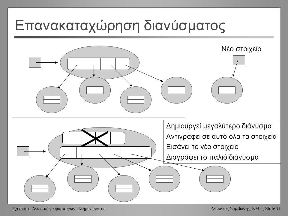 Σχεδίαση-Ανάπτυξη Εφαρμογών Πληροφορικής Αντώνιος Συμβώνης, ΕΜΠ, Slide 11 Επανακαταχώρηση διανύσματος Νέο στοιχείο Δημιουργεί μεγαλύτερο διάνυσμα Αντιγράφει σε αυτό όλα τα στοιχεία Εισάγει το νέο στοιχείο Διαγράφει το παλιό διάνυσμα