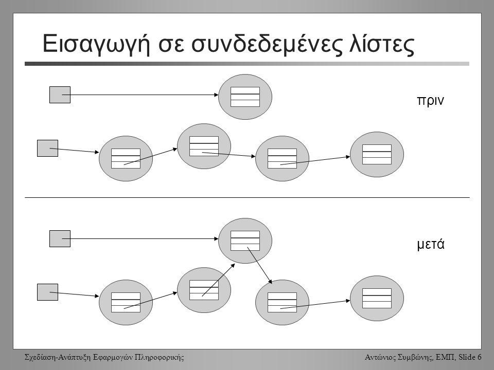 Σχεδίαση-Ανάπτυξη Εφαρμογών Πληροφορικής Αντώνιος Συμβώνης, ΕΜΠ, Slide 6 Εισαγωγή σε συνδεδεμένες λίστες πριν μετά